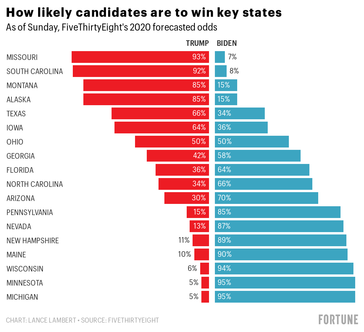 Biden is more likely to win red Montana than Trump is to win key midwestern swing states